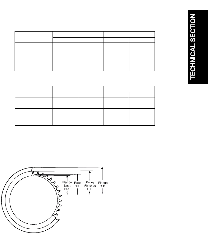 Timing Belts And Pulleys D265 Guidelines For Gt2 Flange