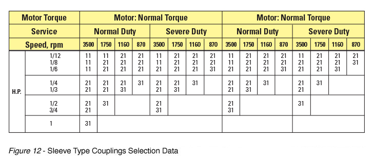 Sleeve Type Couplings Selection Data