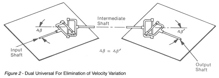 Dual Universal For elimination of Velocity Variation