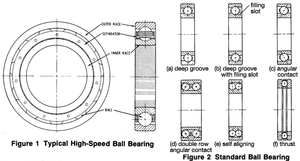 Figure 1 Typical High-Speed Ball Bearing