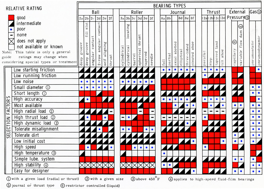 camshaft selection chart