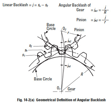 how backlash affects gears sdpsi