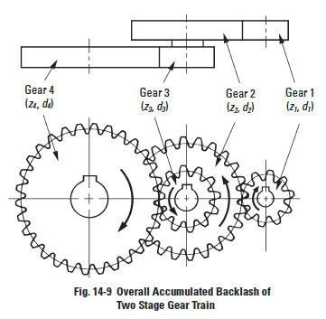 How backlash affects gears - SDPSI