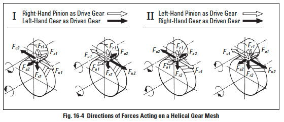 Fig16 4 gear forces and strength & durability of gears sdpsi
