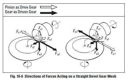 Fig16 6 gear forces and strength & durability of gears sdpsi