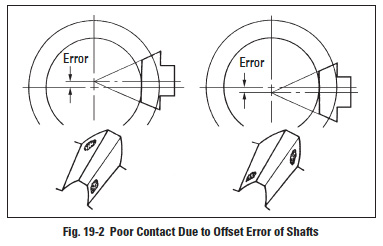 Elements of metric gear technology continued molded vs cut then it will produce crossed end contact as shown in figure 19 2 this error often appears asif error is in the gear tooth orientation ccuart Images