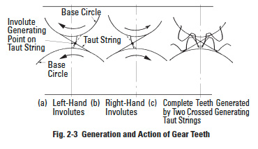 Gear Types and Axial Arrangements