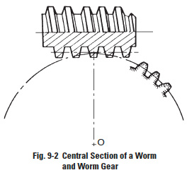Mechatronics The Major Subsystems further Different Gear Making Processes likewise List of gear nomenclature further Worm Gear Design as well Engineeronadisk 945. on spur gears design