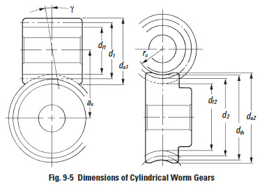 Worm Gear Mesh Geometry | SDPSI