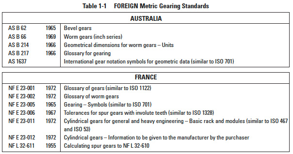 Elements of Metric Gear Technology