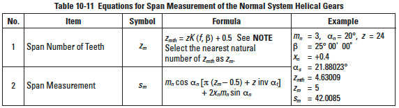 Worm Gear Mesh Geometry   SDPSI