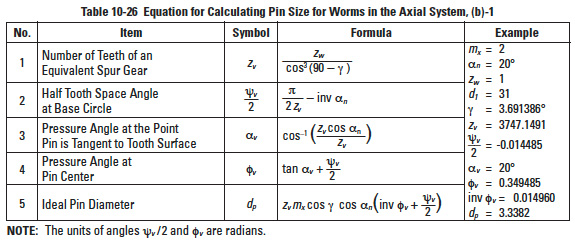 Contact Ratio of Gears, Tooth Modifications, and the Relationship