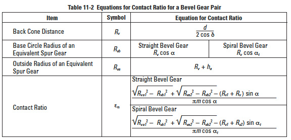 Contact Ratio of Gears, Tooth Modifications, and the