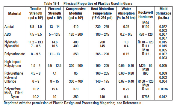 Elements of metric gear technology the design for Material design data table