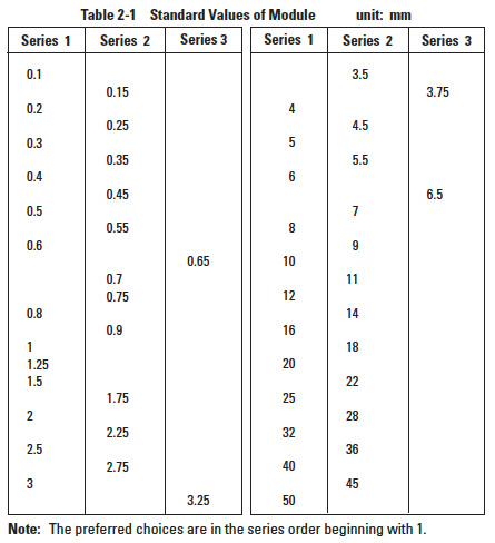 Elements of Metric Gear Technology | SDPSI