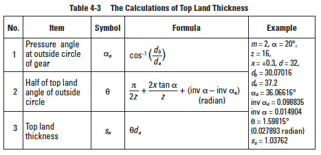 Calculations of Internal Gears and The Fundamentals of Helical Gears