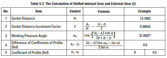 Calculations of Internal Gears and The Fundamentals of