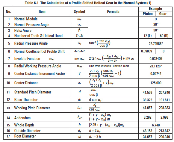 Helical Gear Calculations, Crossed Helical Gear Meshes, and Bevel