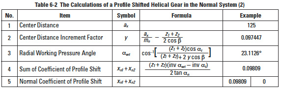 Helical Gear Calculations, Crossed Helical Gear Meshes, and