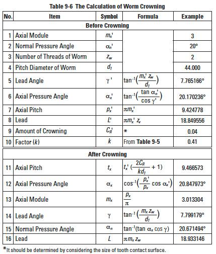 Worm Gear Mesh Geometry | SDPSI